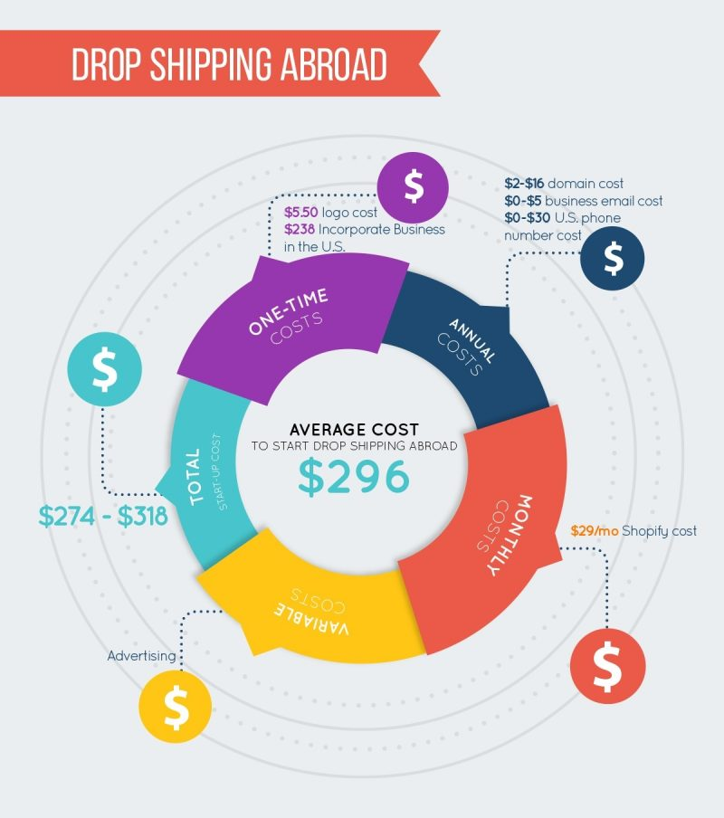 drop-shipping-abroad