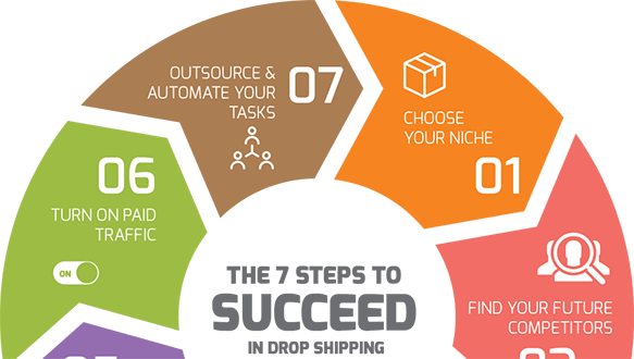7 Steps To Drop Shipping Success