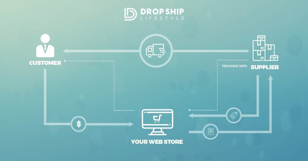 what-is-drop-shipping