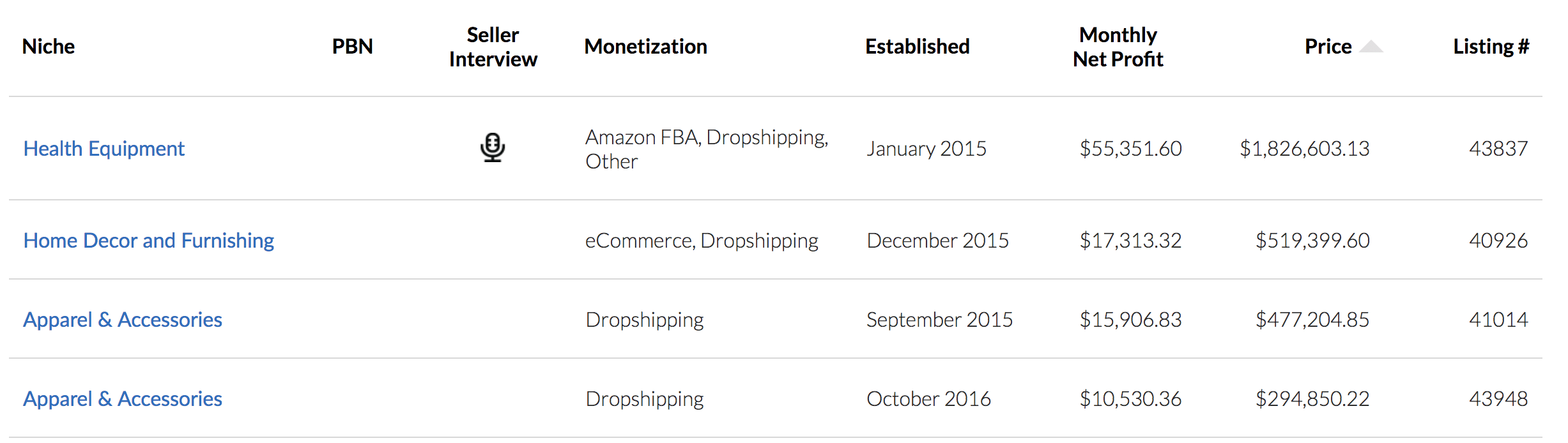 Dropshipping-listing