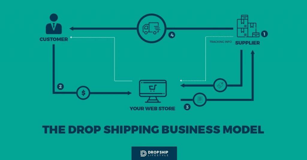 drop-shipping-model