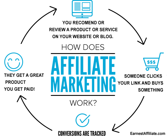 how-affiliates-make-money
