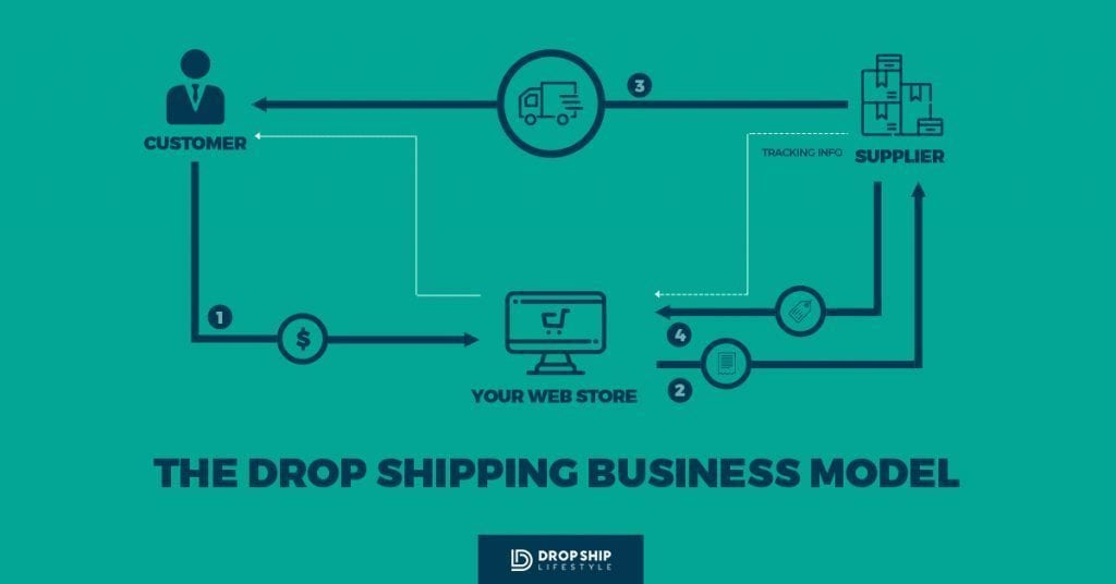 What-is-drop-shipping-4-steps