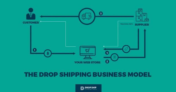 Whatisdropshipping4steps 610x319