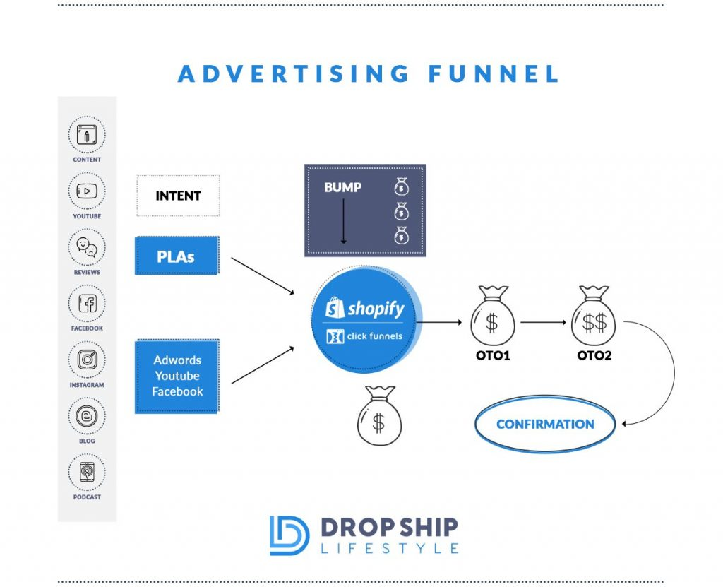 advertising sales funnels