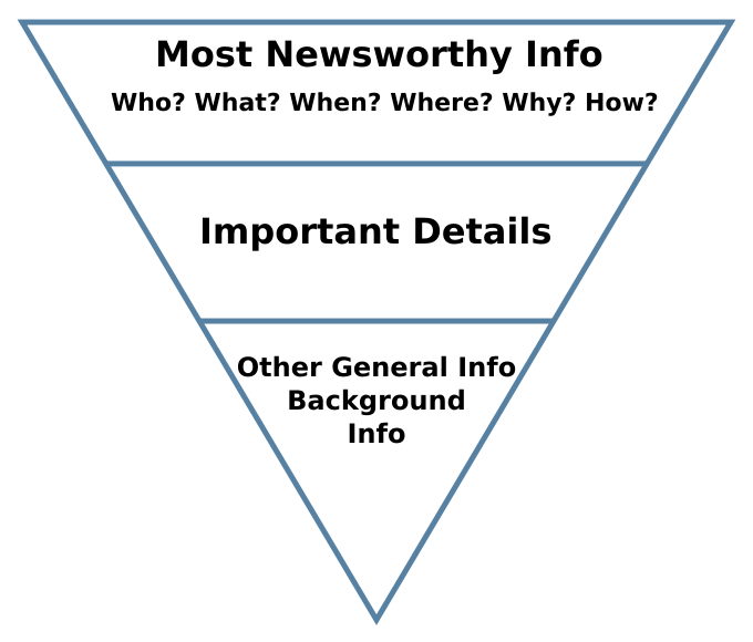 inverted pyramid writing style