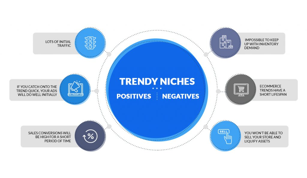 trendy drop shipping niches