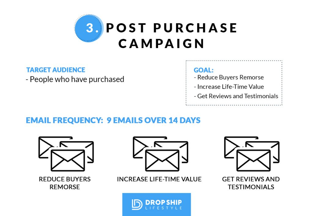 Shopify Drop Shipping Post Purchase Email Campaign