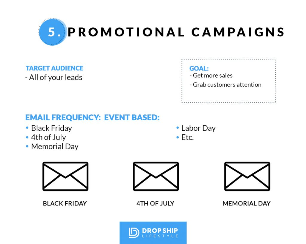 Shopify Drop Shipping Promotional Email Campaign