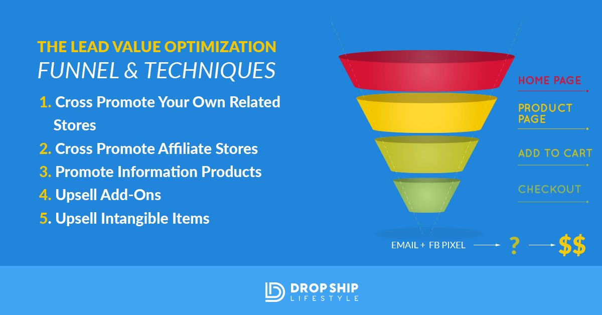 Lead Value Optimization: The New Rules For eCommerce Niche