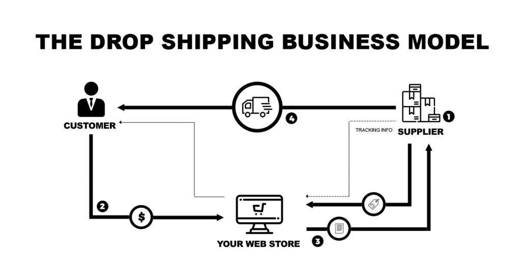 what is drop shipping business model