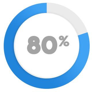 80 percent business stats