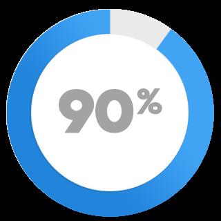 90 percent biz stats