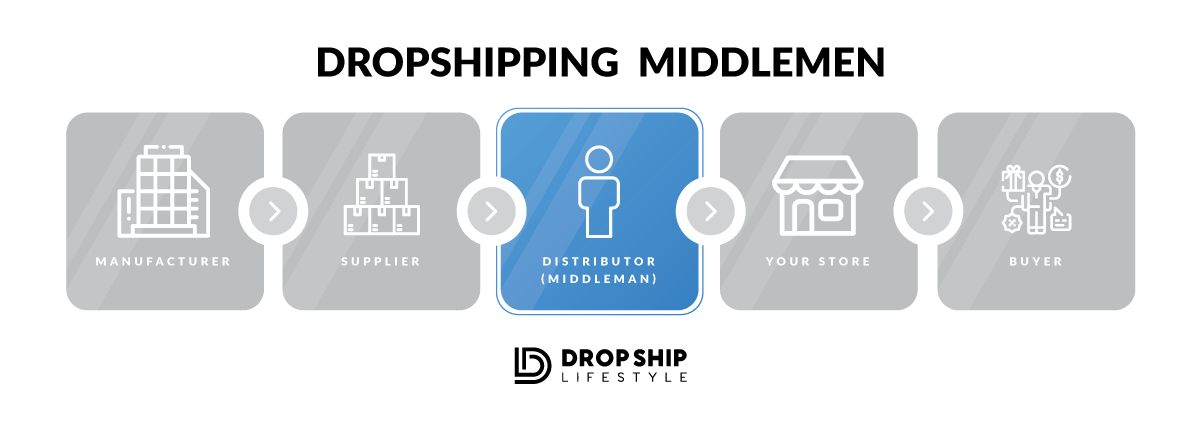 Dropshipping Startup Cost: How Much Money Does It Take to