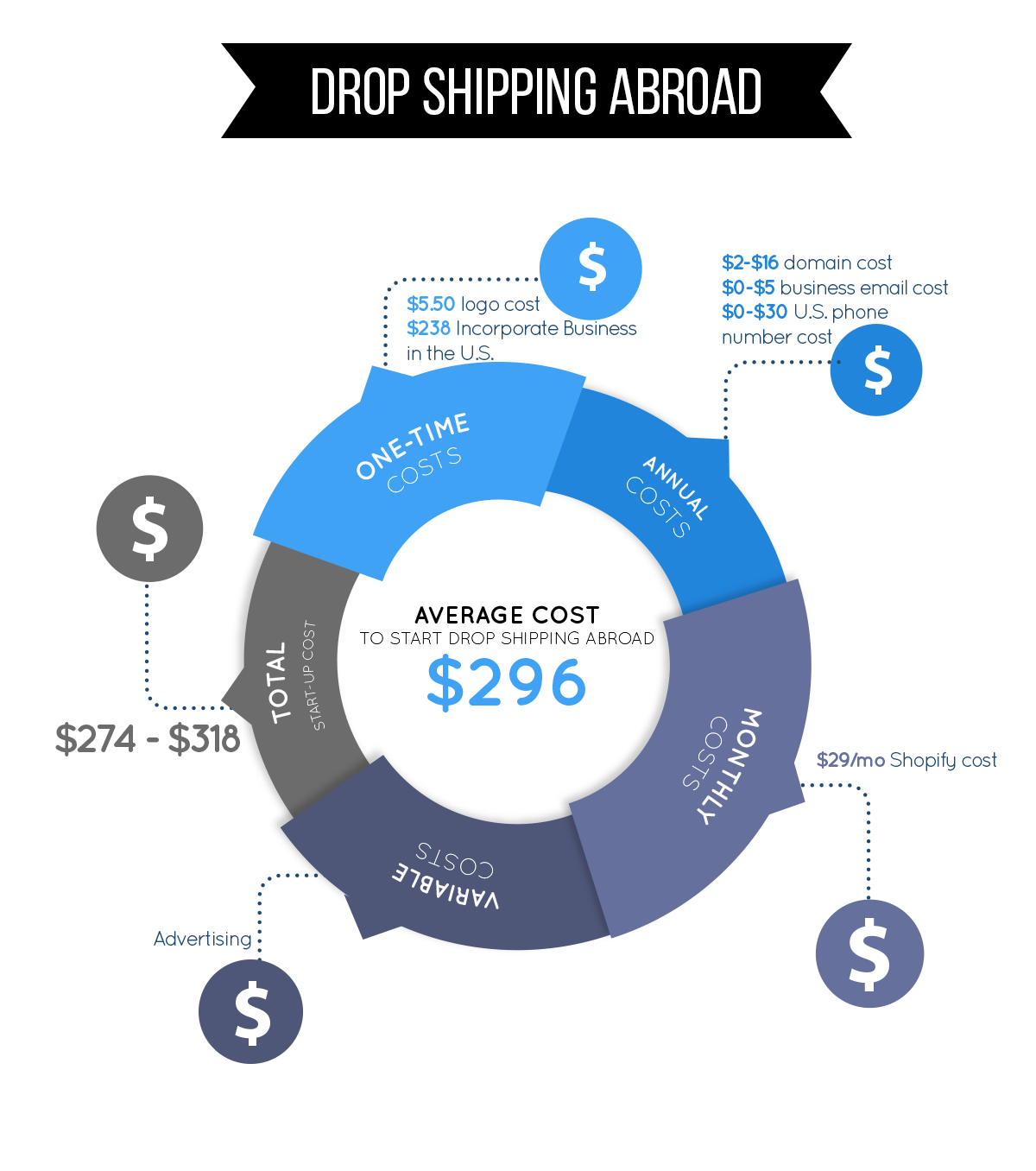 dropshipping abroad