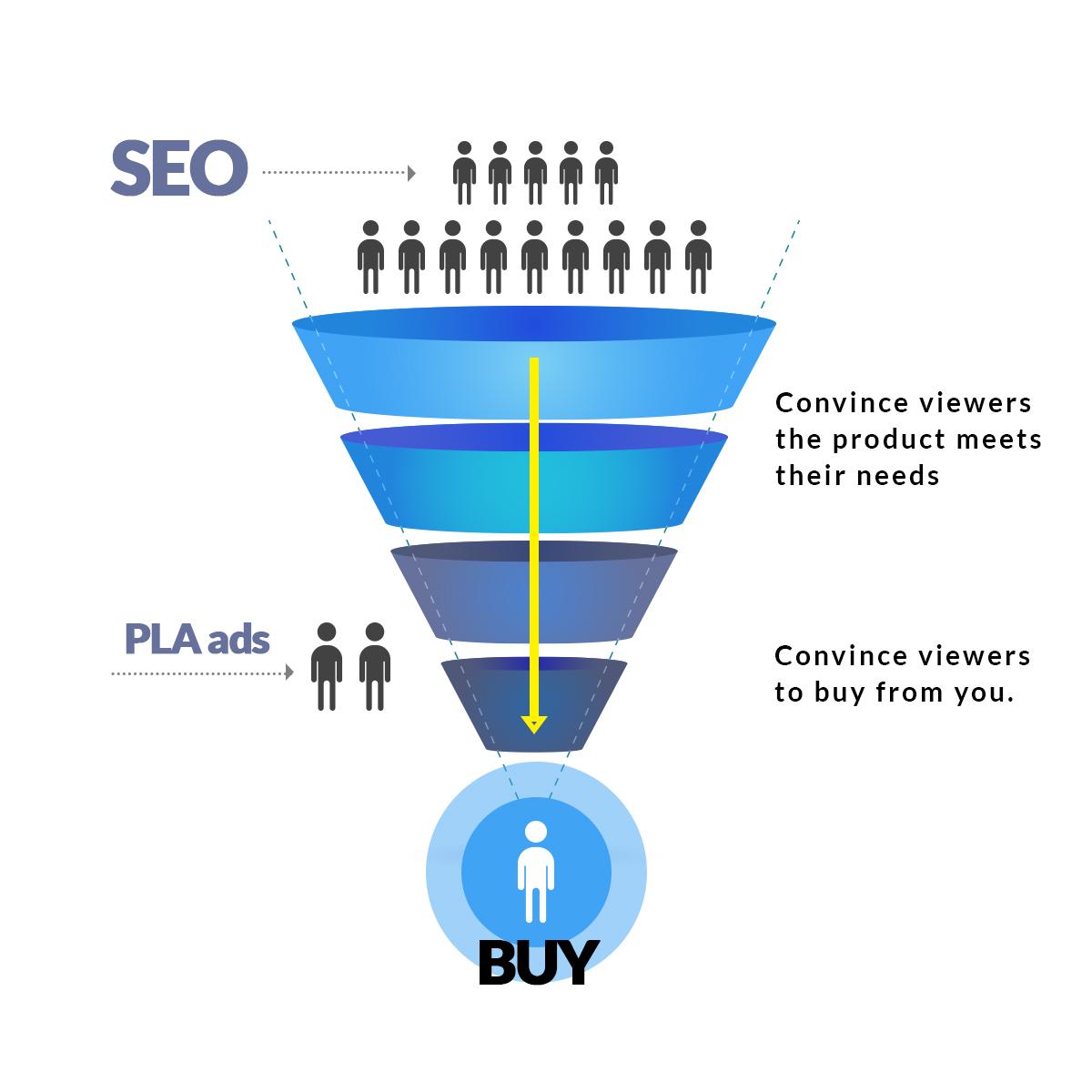 pla sales funnel