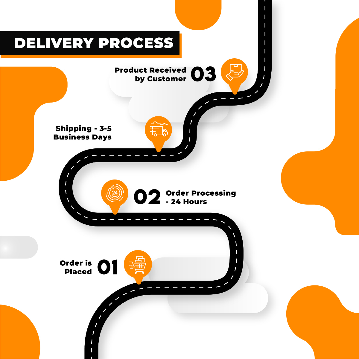 dropshipping with fast shipping order process