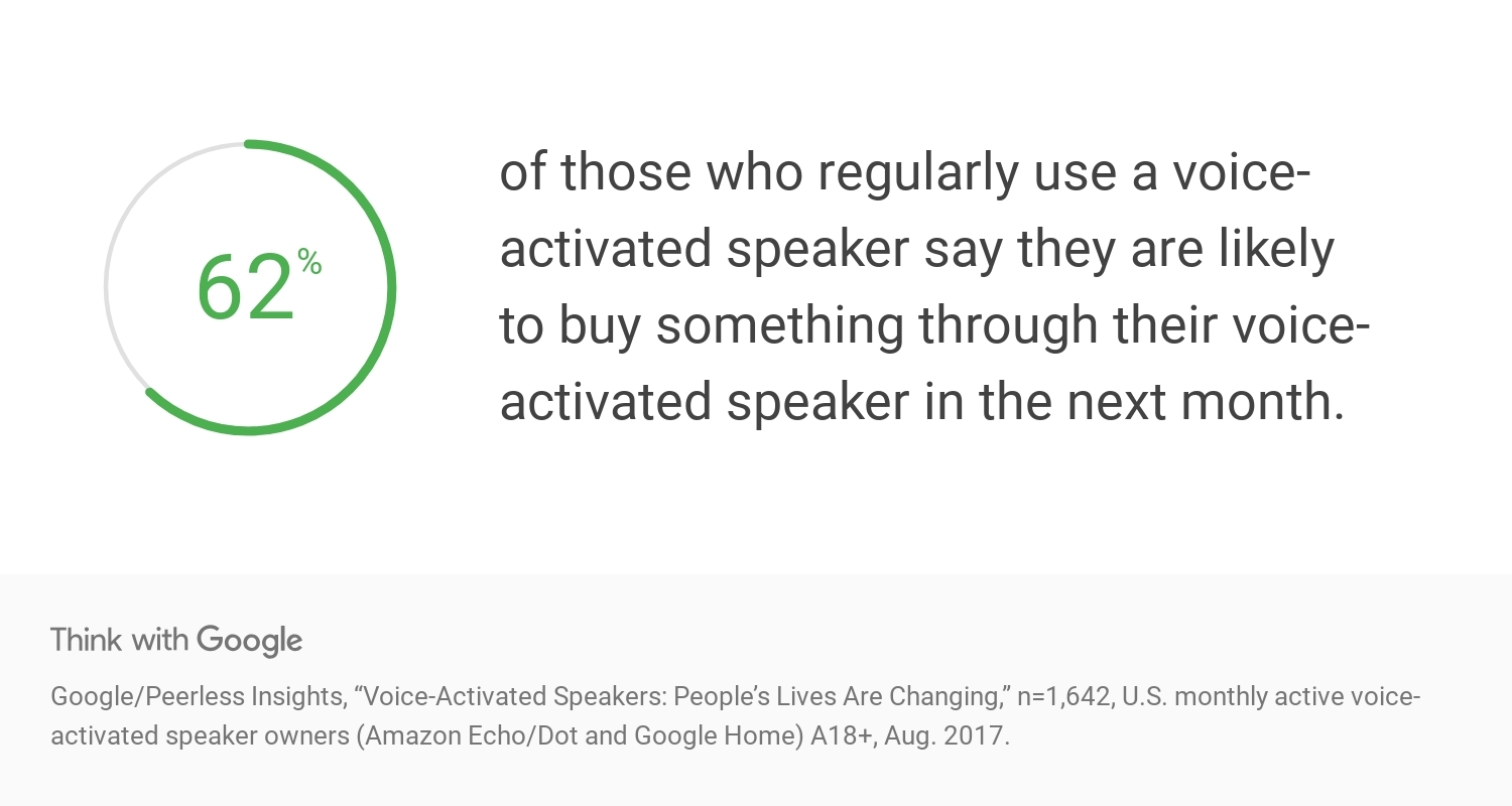 think with google study on google voice search