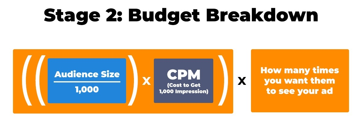 budget breakdown for how much should I spend on facebook ads