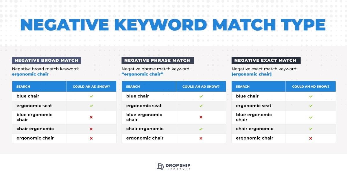 negative keyword match types