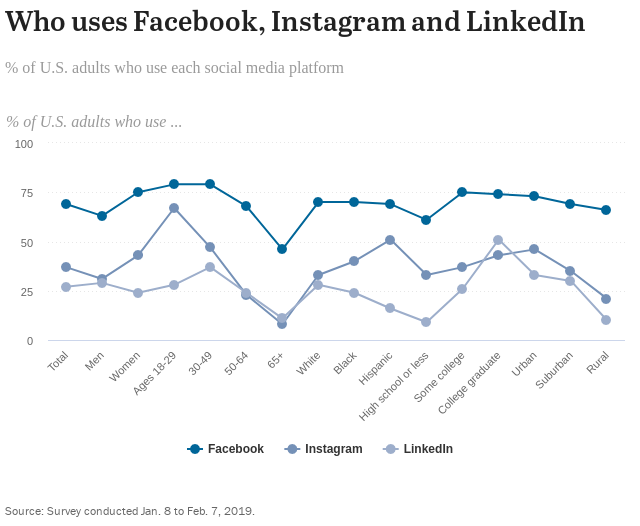 pew research center social media demographics