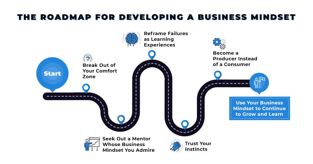 the roadmap for developing a business mindset
