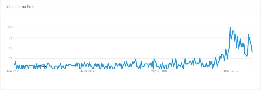 google trends product research